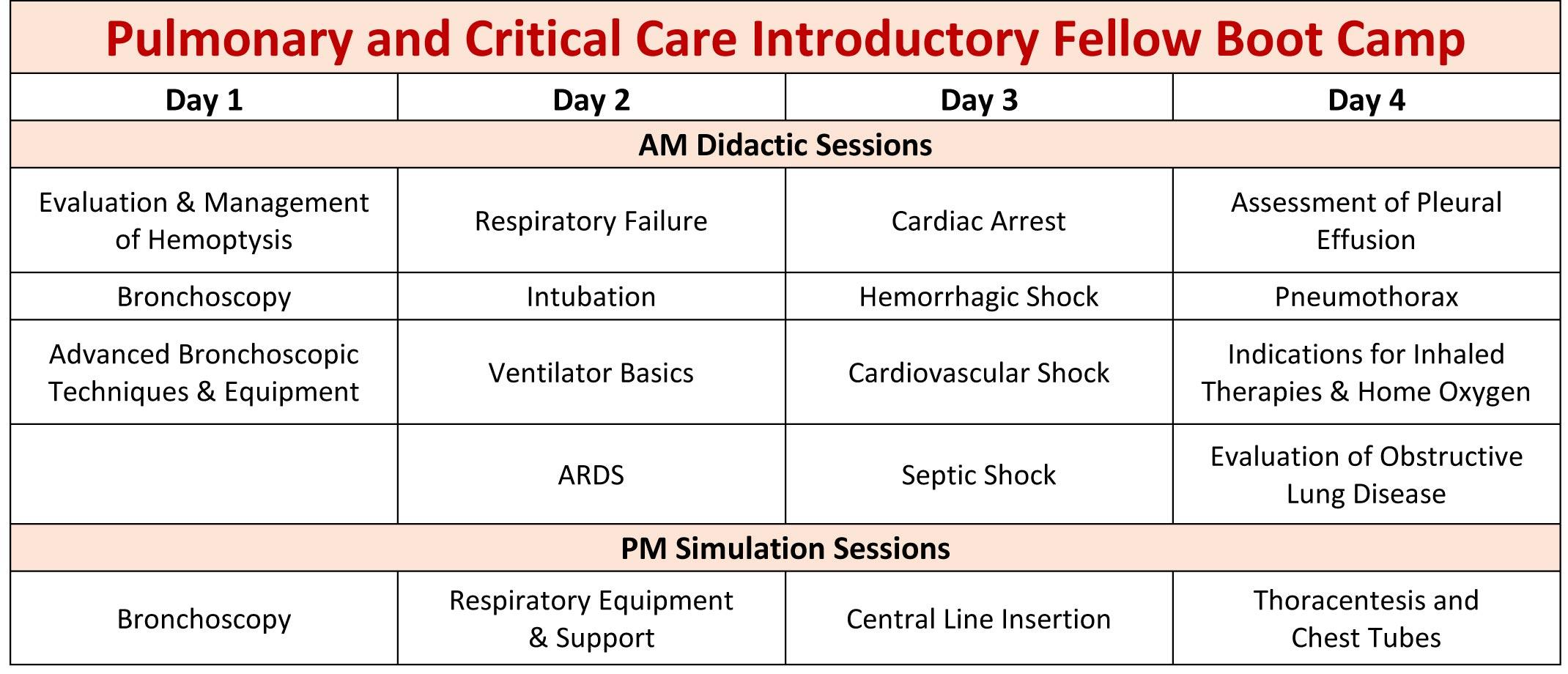 Pulmonary and Critical Care Introductory Fellow Boot Camp Schedule